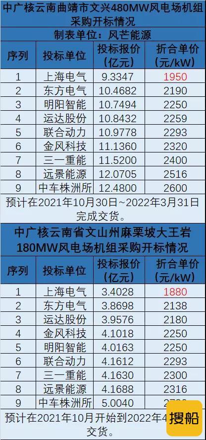 中广核660MW风电项目开标 9家风电整机竞标!,