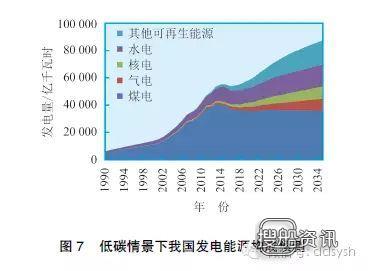 湖北能源集团是央企吗 【深度】未来20年中国能源需求预测:涉及火电、水电、风电、核电等,湖北能源集团是央企吗