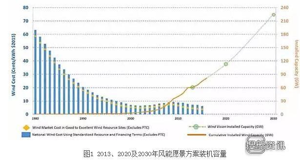 上海美国学校怎么进去 美国风能愿景路上的里程碑(上),上海美国学校怎么进去