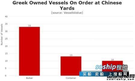 """希腊船东""""最爱""""船厂,高端船首选韩国船企,"""