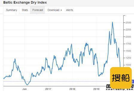 疫情冲击市场!BDI指数雪崩式下跌,