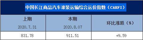 中国长江商品汽车滚装运输综合运价指数(CARFI)