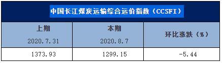 中国长江煤炭运输综合运价指数(CCSFI)周评(第70期):运力紧张有所缓解 煤炭运价稳中略降