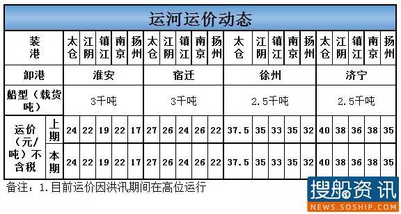 8月24日运河运价动态