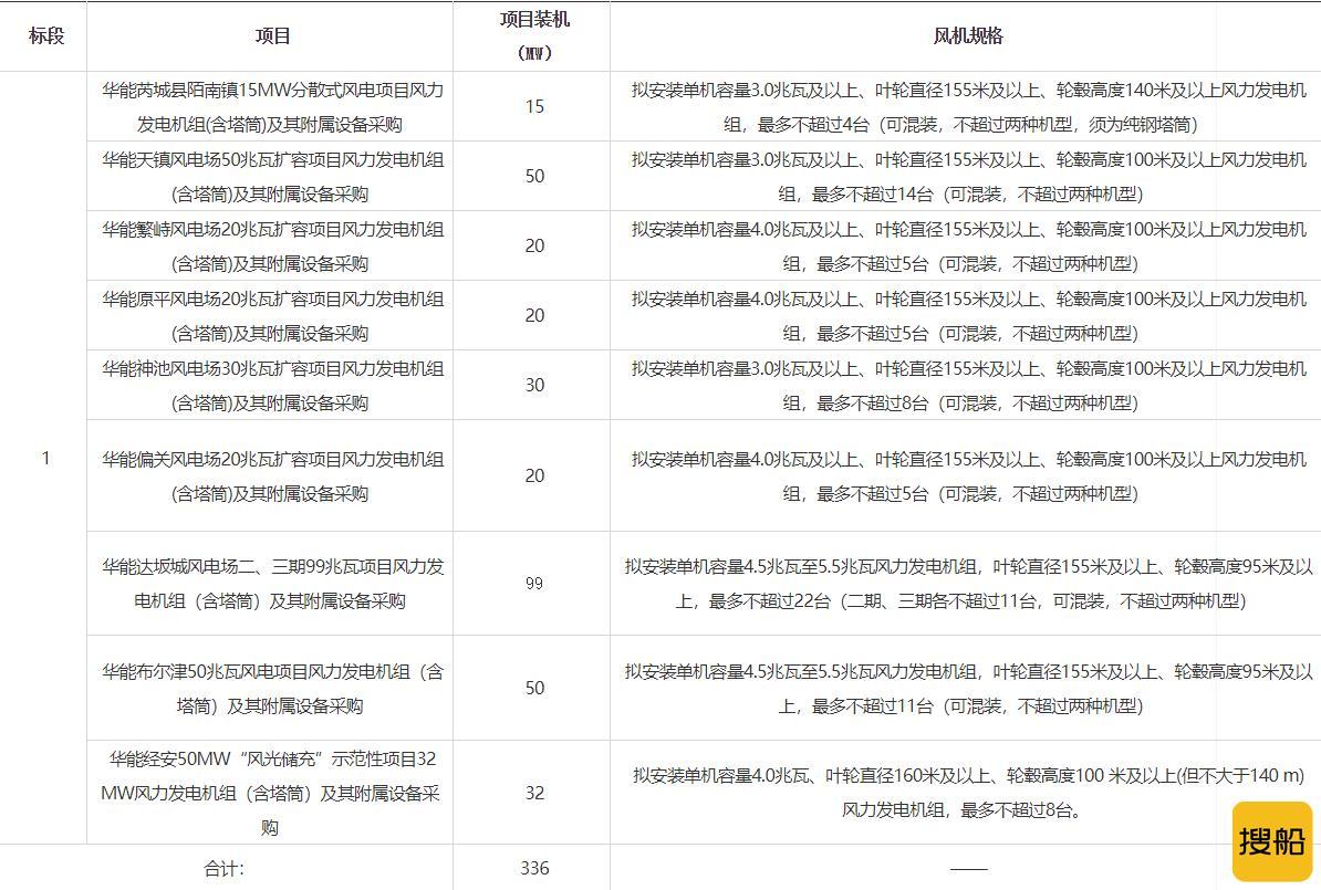 80369万元!三一重能中标中国华能9个风电项目!