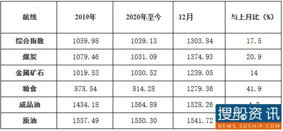 2020年12月中国沿海(散货)运价指数表