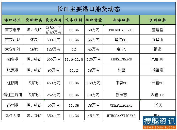 2021年1月8日长江主要港口船货动态