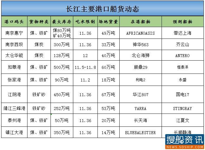 2021年2月23日长江主要港口船货动态