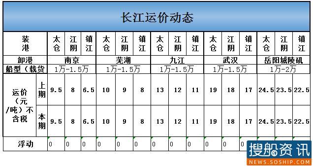 2021年2月23日长江运价动态