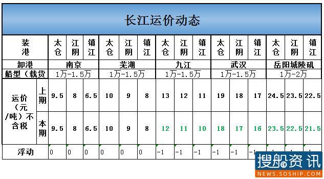 2021年2月24日长江运价动态