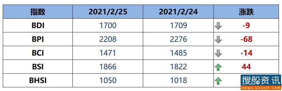 BDI指数周四下跌9点至1700点