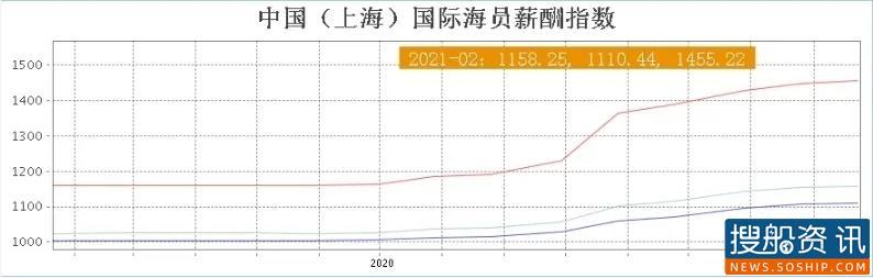 中国(上海)国际海员薪酬指数评述(2021.02)
