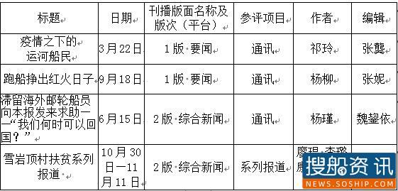 中国水运报社参评第38届湖北新闻奖作品目录公示