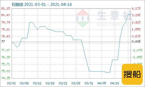 生意社:本周地炼石脑油价格持续上行(4.12-4.16),