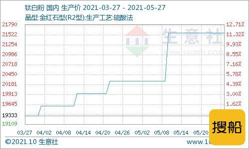 生意社:屡创新高 5月钛白粉继续上涨