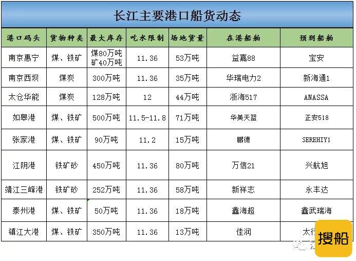 2021年6月16日长江主要港口船货动态