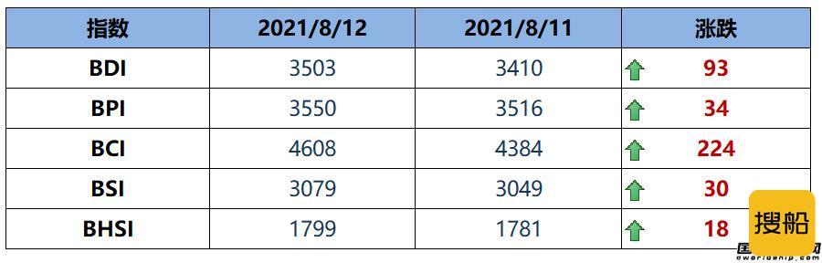 BDI指数周四大涨93点至3503点创新高